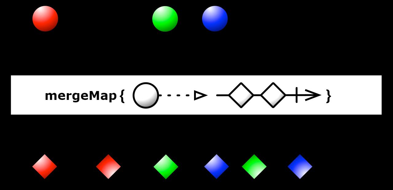 mergeMap vs flatMap vs concatMap vs switchMap   Tolik Code